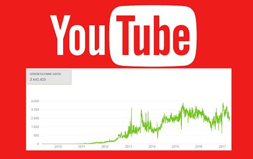 Youtube Adsense Sorun Giderme - Adsense Hatası Çözümü - Adsense Politika ihlali